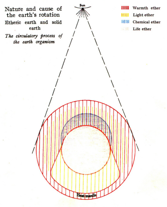 the etheric structure of the earth at mid­day